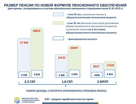 Почему расчёт пенсии производятся за 2000г-2001г