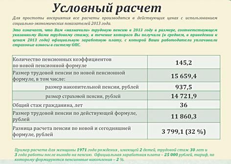 Будут ли выплачивать пенсии работающим пенсионерам в 2016